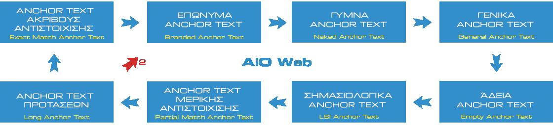 Anchor text, τι είναι και πόσο σημαντικό θεωρείται - Κυκλικό σύστημα Anchor