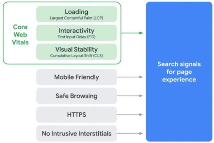 Τι είναι Core Web Vitals; Όλα όσα πρέπει να γνωρίζετε - Ανάλυση